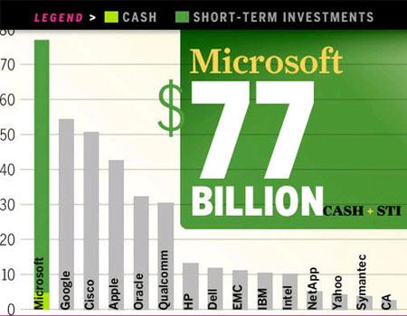 لیست ثروتمندترین شرکت های حوزه فناوری