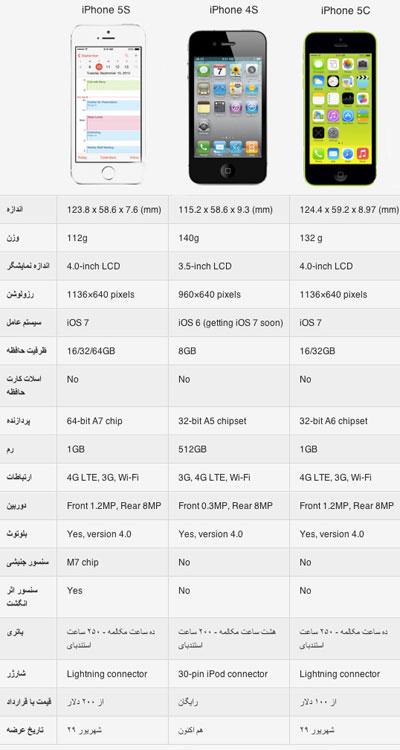 مقایسه سه آیفون 5S ،5C و 4S