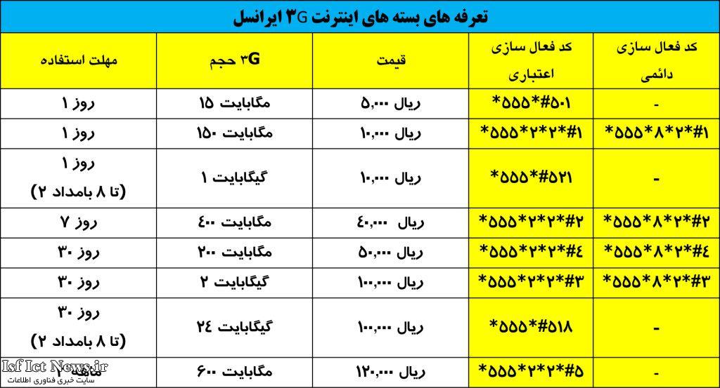 تعرفه های بسته های اینترنت 3G ایرانسل