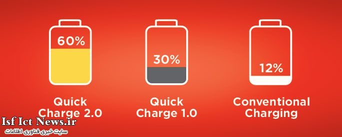 Rapid-charging-charge-up-to-50-in-just-30-minutes