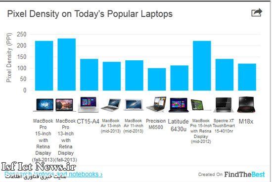 لپ تاپ در مقابل تبلت؛ کدامیک کاربردی تر است؟