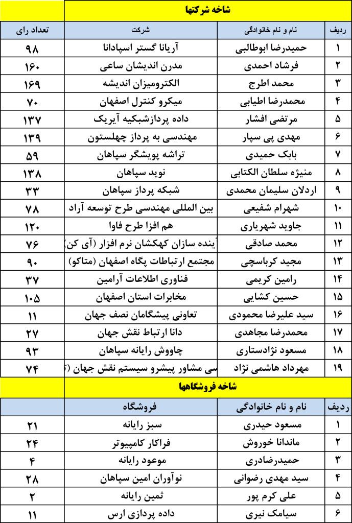 کاندیداها-1