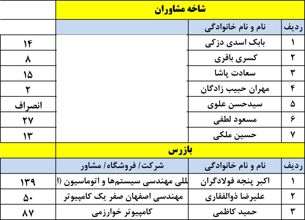 کاندیداها-2