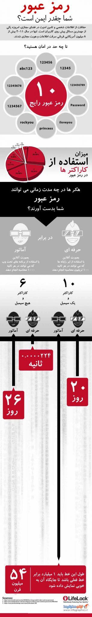 1353961386_password-infographic_l