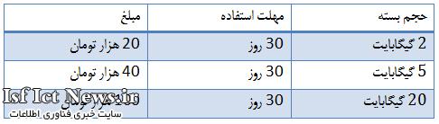 بسته های اینترنت چند کاربره ایرانسل