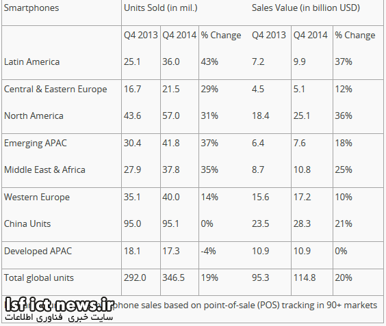 Latin-American-smartphone-sales-rose-43-in-the-fourth-quarter-of-2014