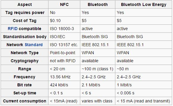 NFC VS Bluetooth