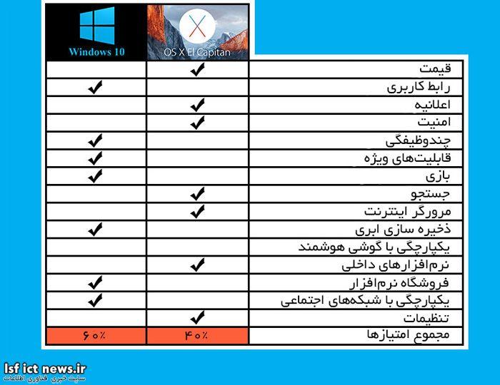 Apple_El_capitan_VS_Microsoft_Windows_10_4