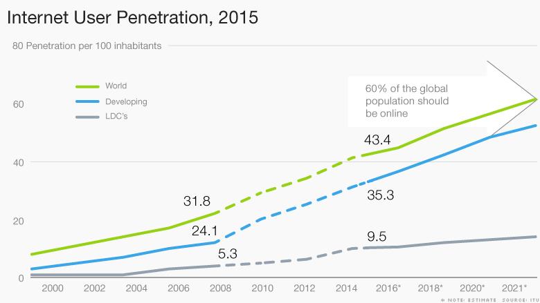 151013113602-chart-internet-user-penetration-780x4391