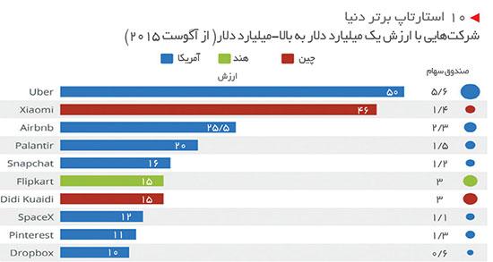 چالشهای شرکتهای نوآور در ایران