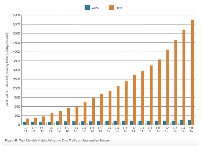 mobile data speed