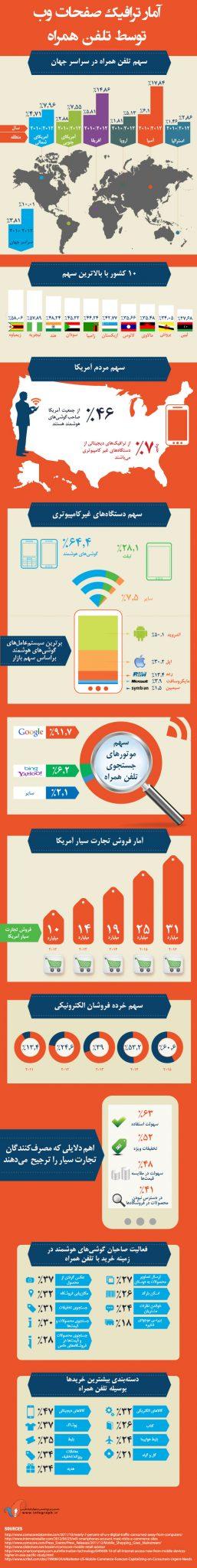 mobile-traffic2-fa_infographics-ir_